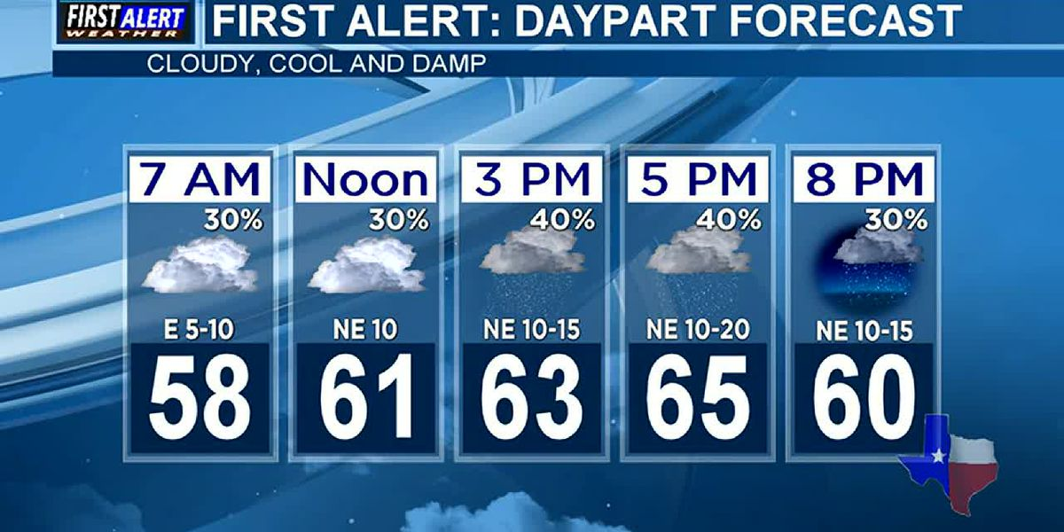 Morning Weather at your Fingertips Monday 10-26-20