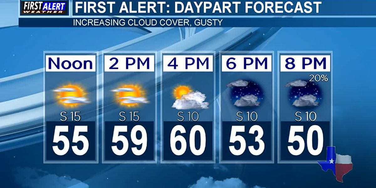 Friday Weather At Your Fingertips