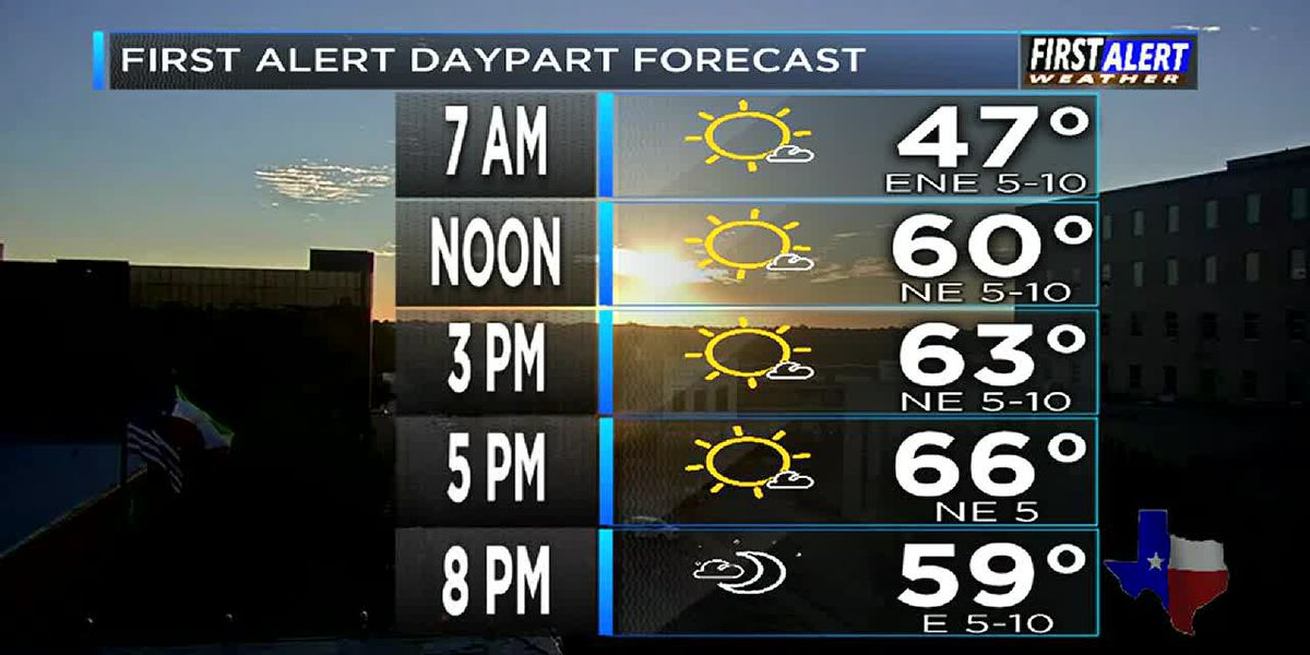 Your forecast for Sunday, October 21, 2018