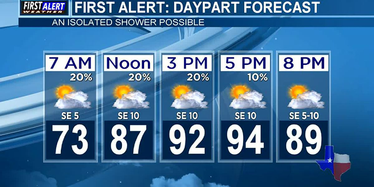Morning Weather at your Fingertips Thursday 8-6-20