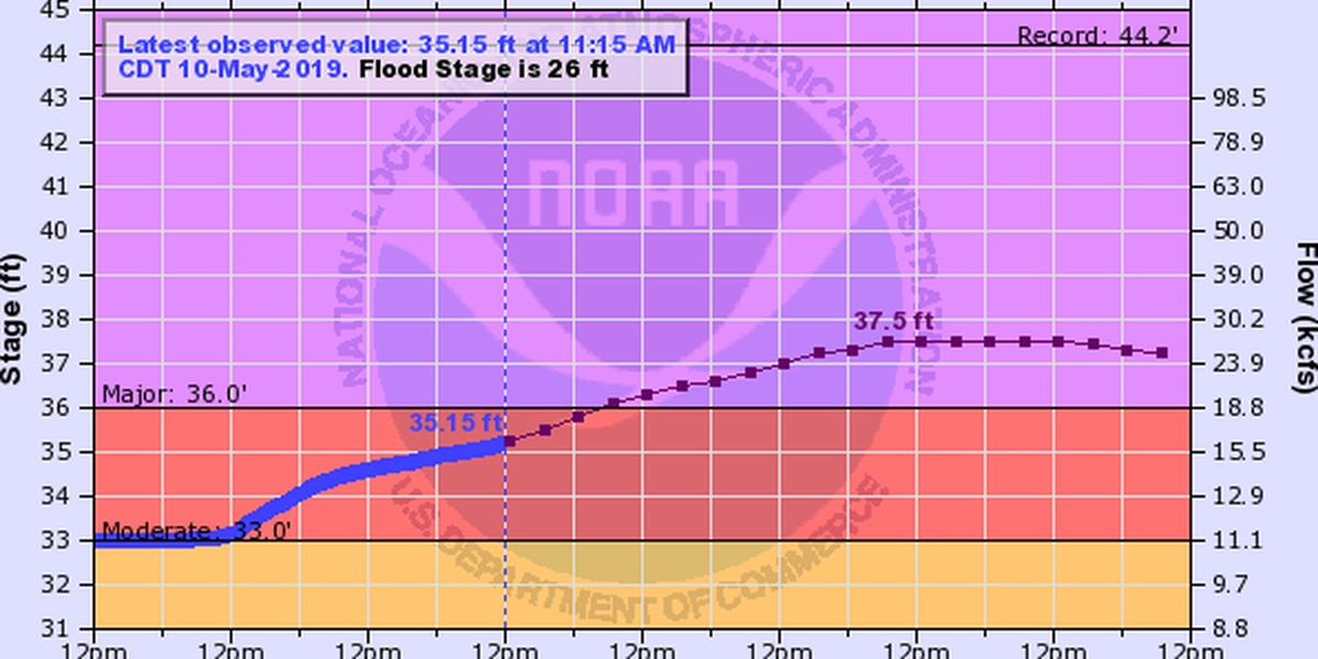 Sabine River at various levels of flooding following heavy rain