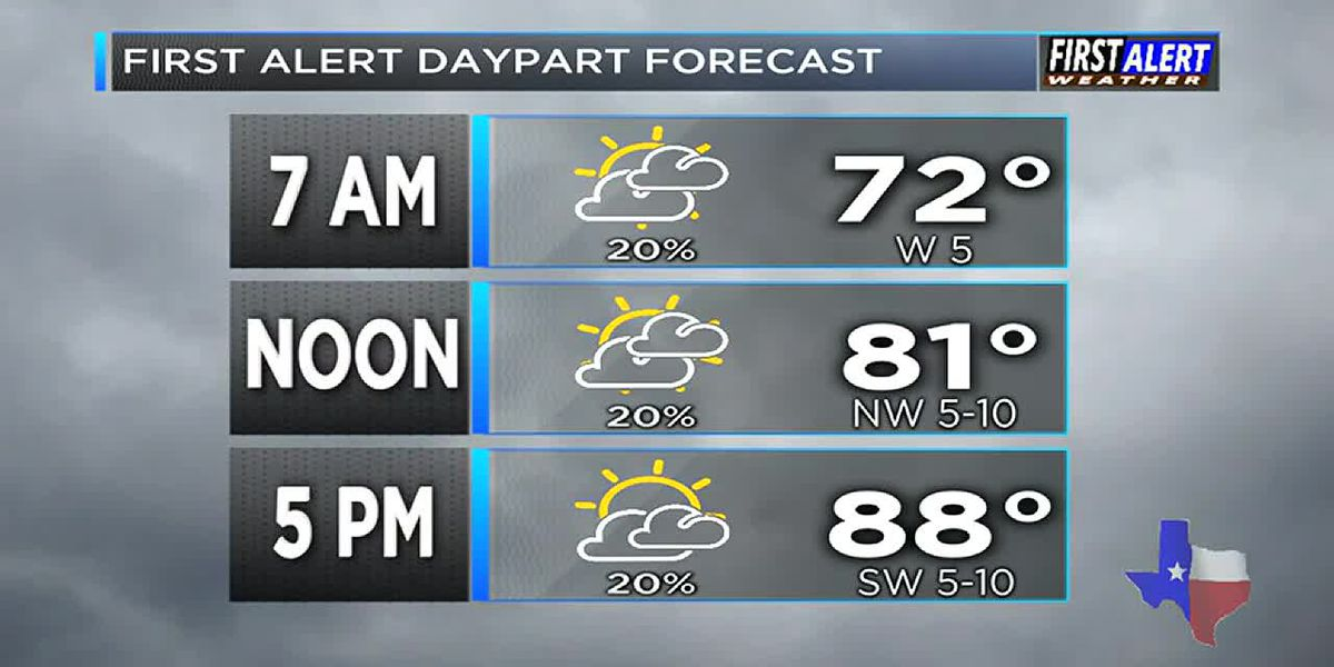 Morning Weather at your Fingertips Monday 7-15-19