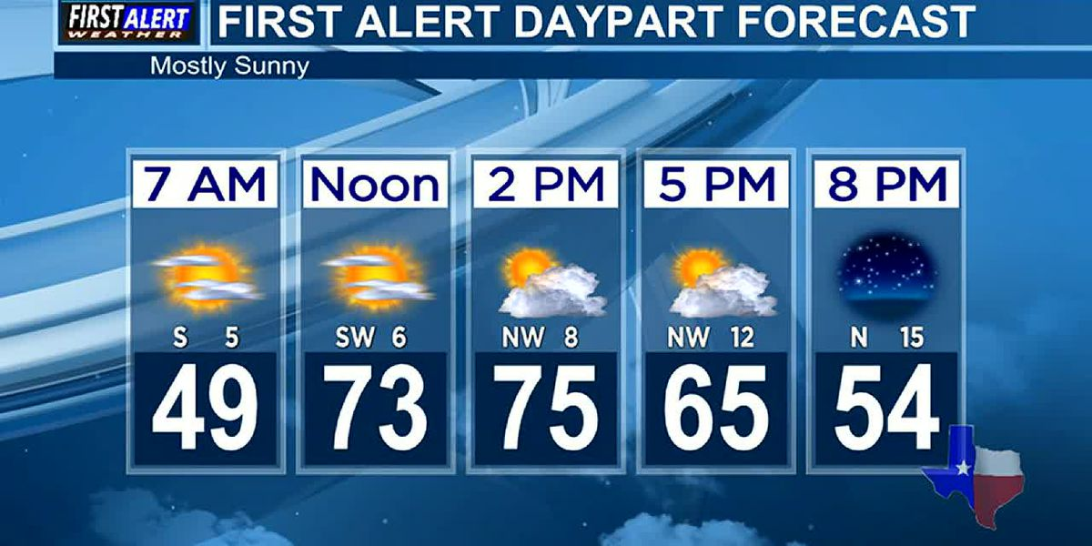 Morning Weather at your Fingertips Tuesday 4-20-21