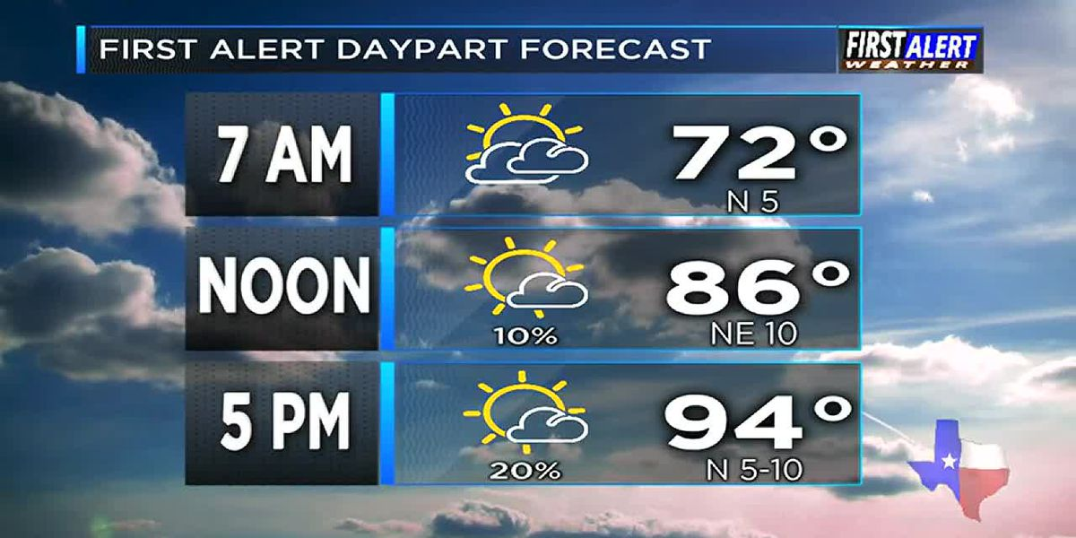 Morning Weather at your Fingertips Thursday 7-11-19