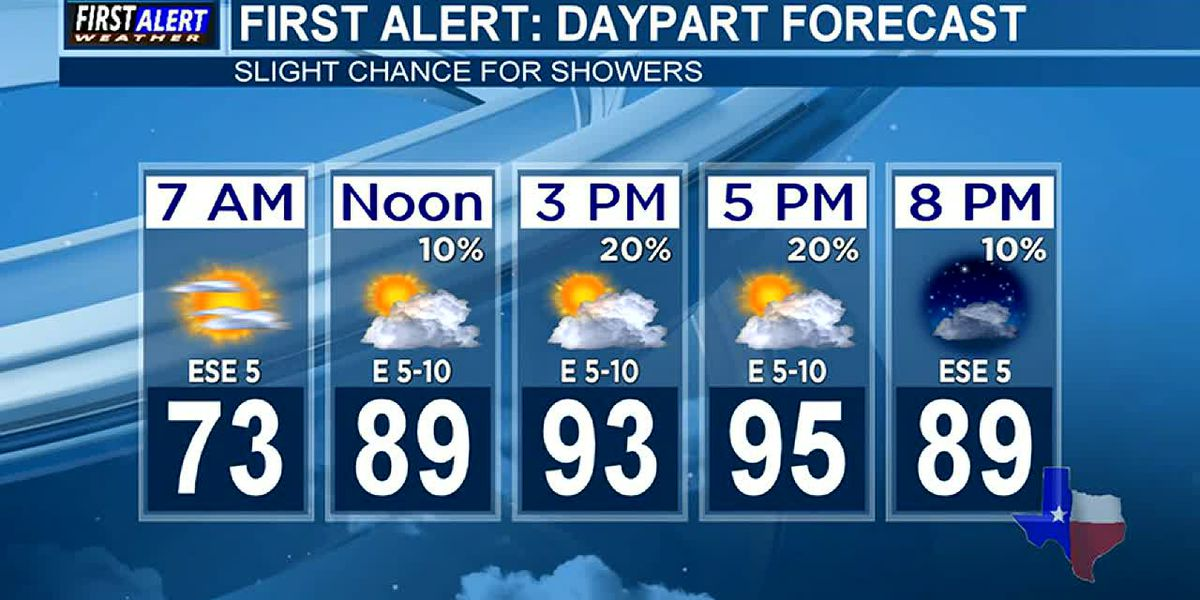 Morning Weather at your Fingertips Tuesday 9-17-19