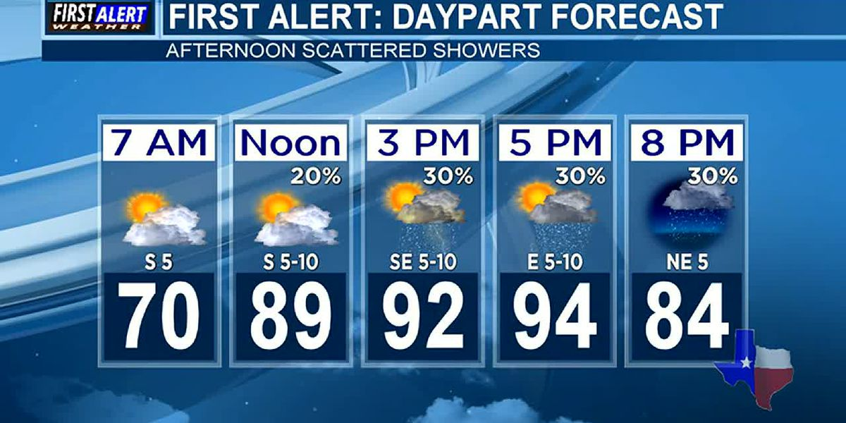 Morning Weather at your Fingertips Thursday 10-3-19