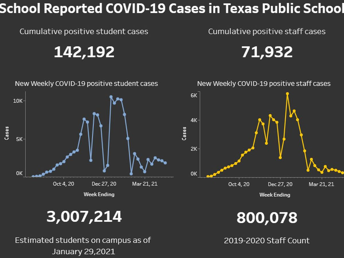 State reports more than 2,600 COVID-19 cases in Texas public schools for week