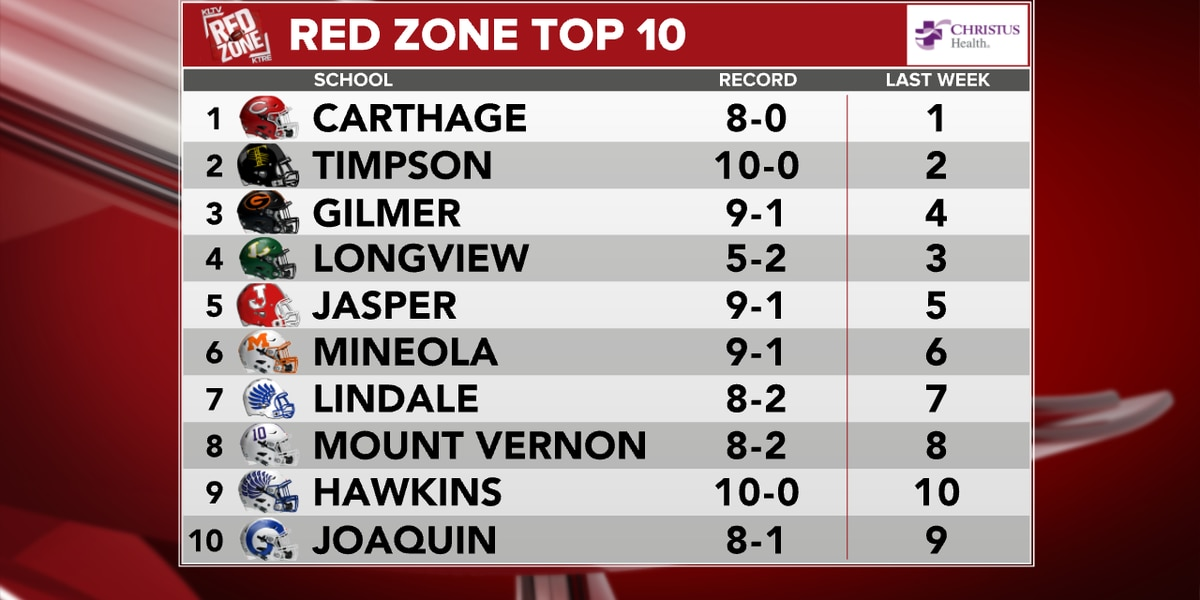 Longview drops one spot in Red Zone Top 10 after loss to Highland Park