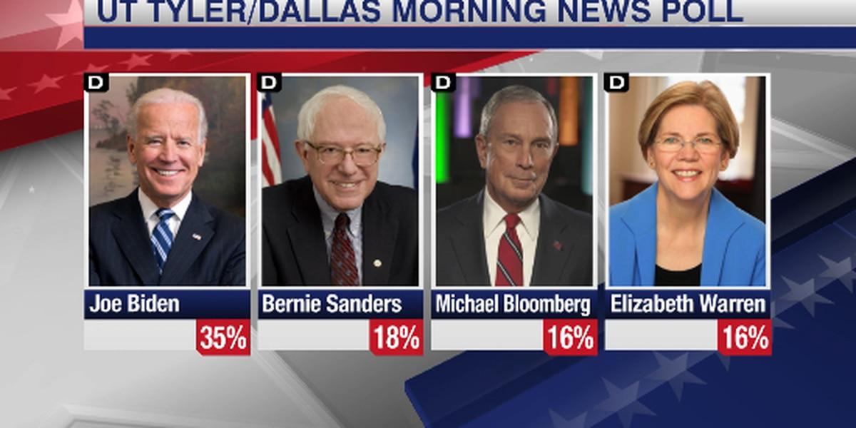 UT Tyler poll finds Joe Biden leads among Democrats in Texas