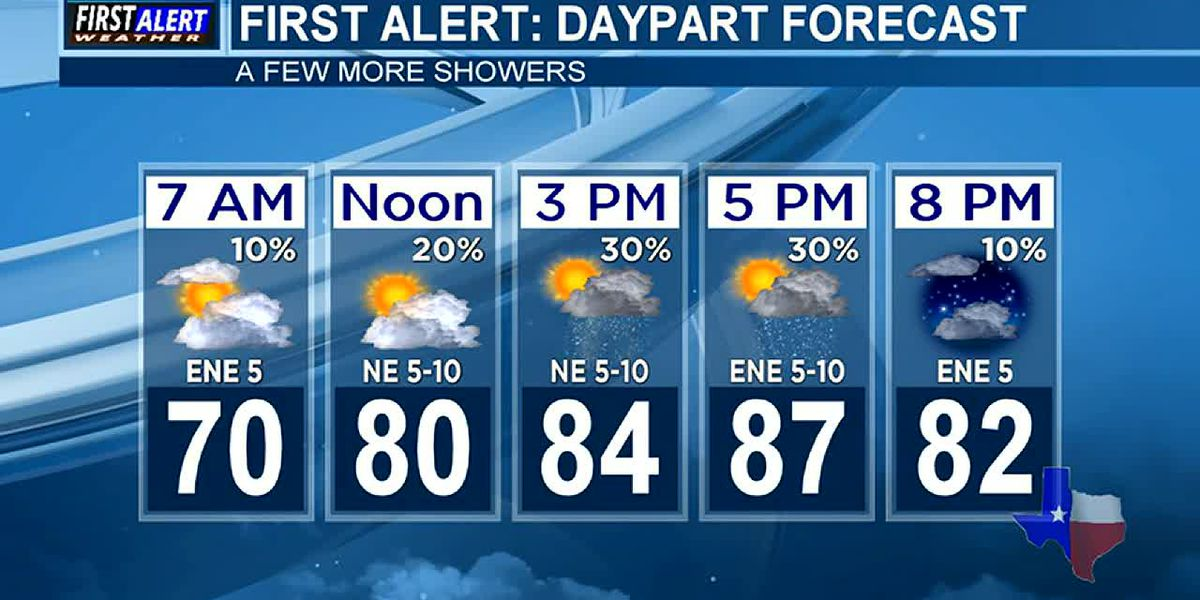 Morning Weather at your Fingertips Friday 10-4-19