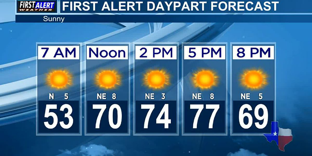 Morning Weather at your Fingertips Wednesday 5-5-21