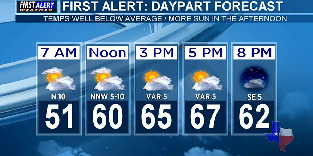 Friday Night Weather At Your Fingertips