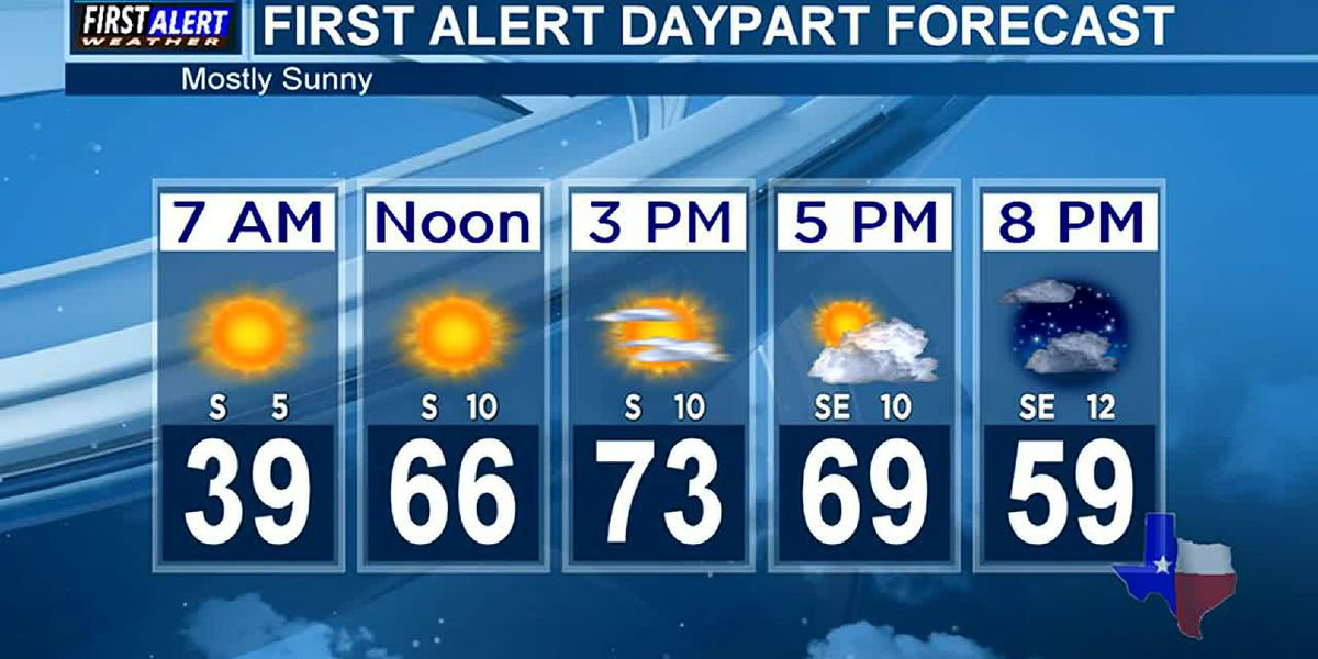 Morning Weather at your Fingertips Thursday 3-4-21