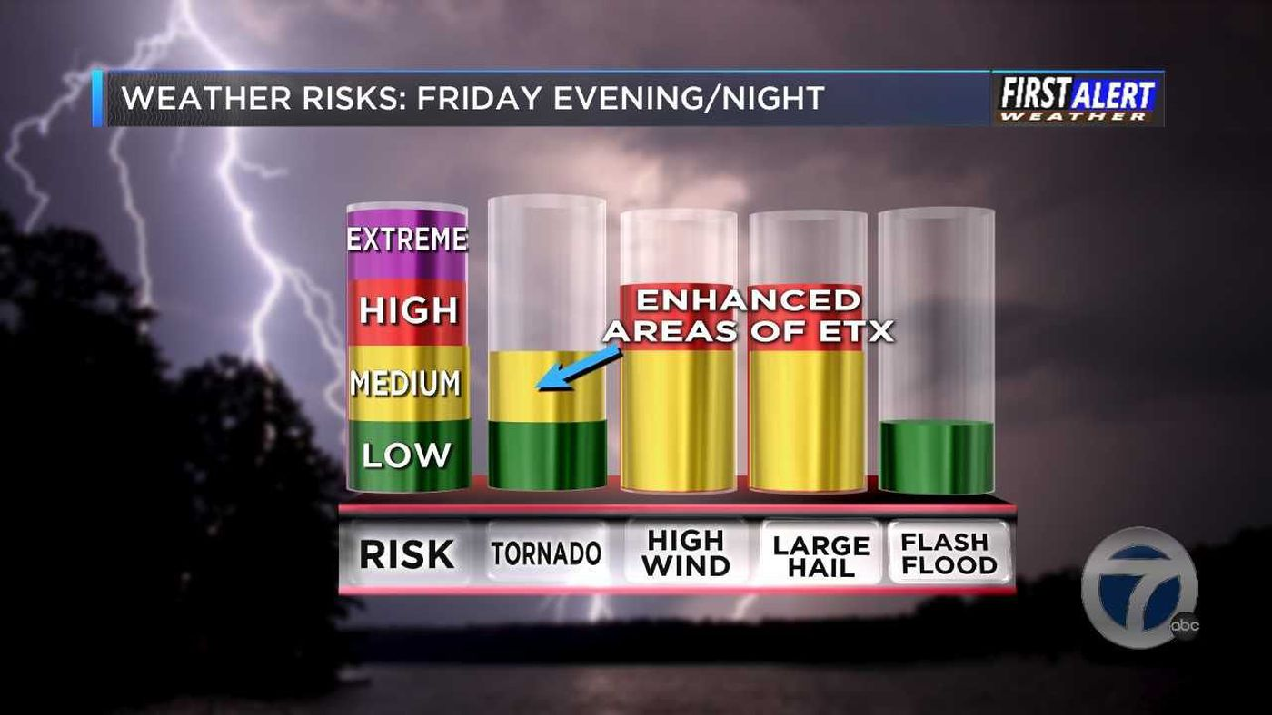 First Alert Weather Day Friday, risks have increased in some