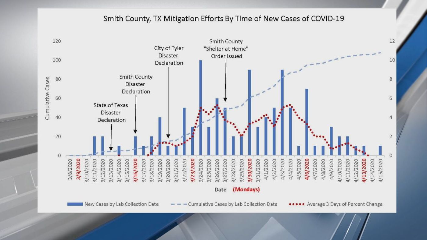 Smith County Officials Say Decrease In New Covid 19 Cases Shows Mitigation Working