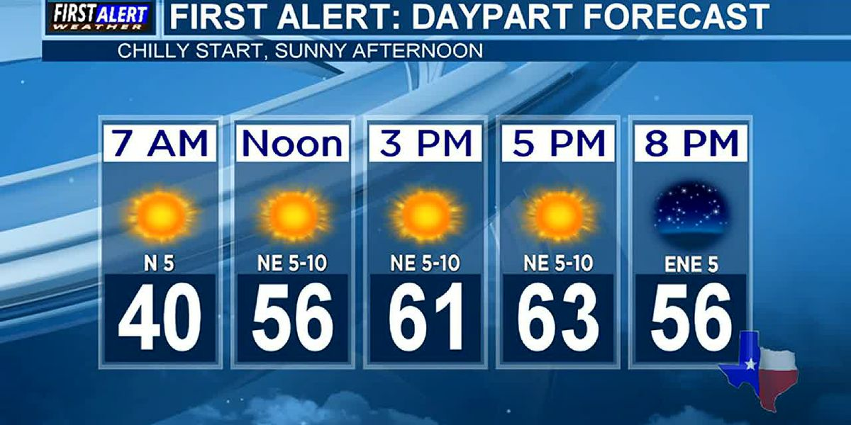 Morning Weather at your Fingertips Friday 10-30-20