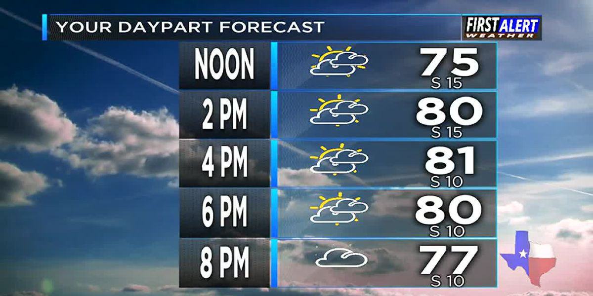 Monday Weather At Your Fingertips