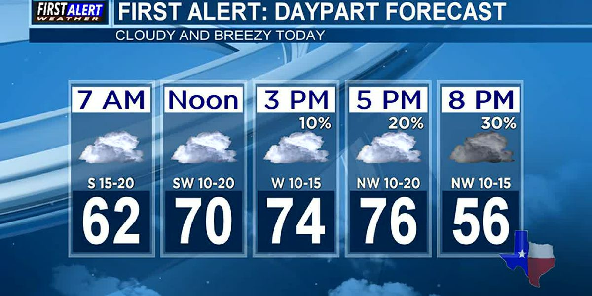 Morning Weather at your Fingertips Monday 12-9-19