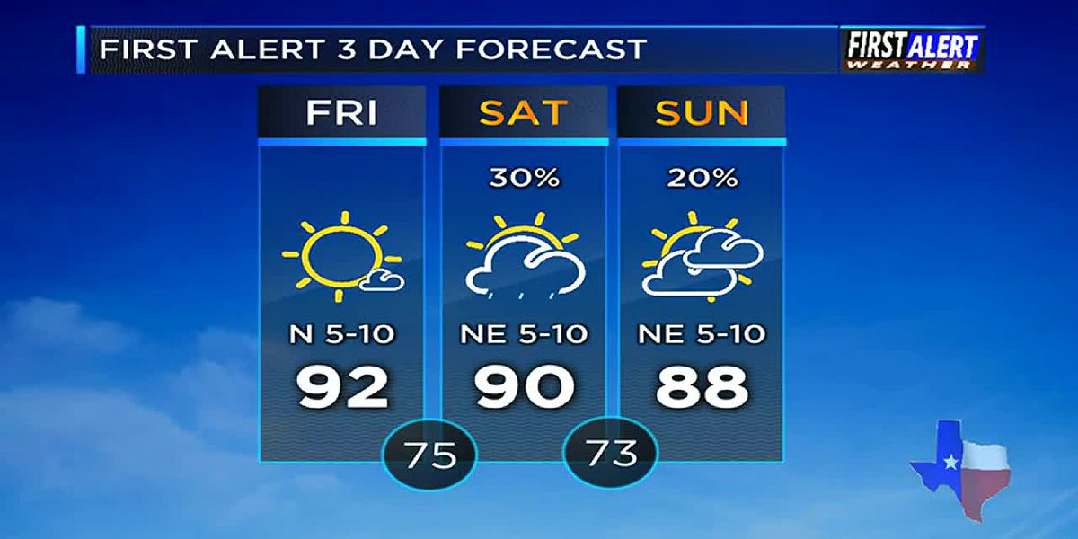 Afternoon Weather at your Fingertips Friday 7-12-19