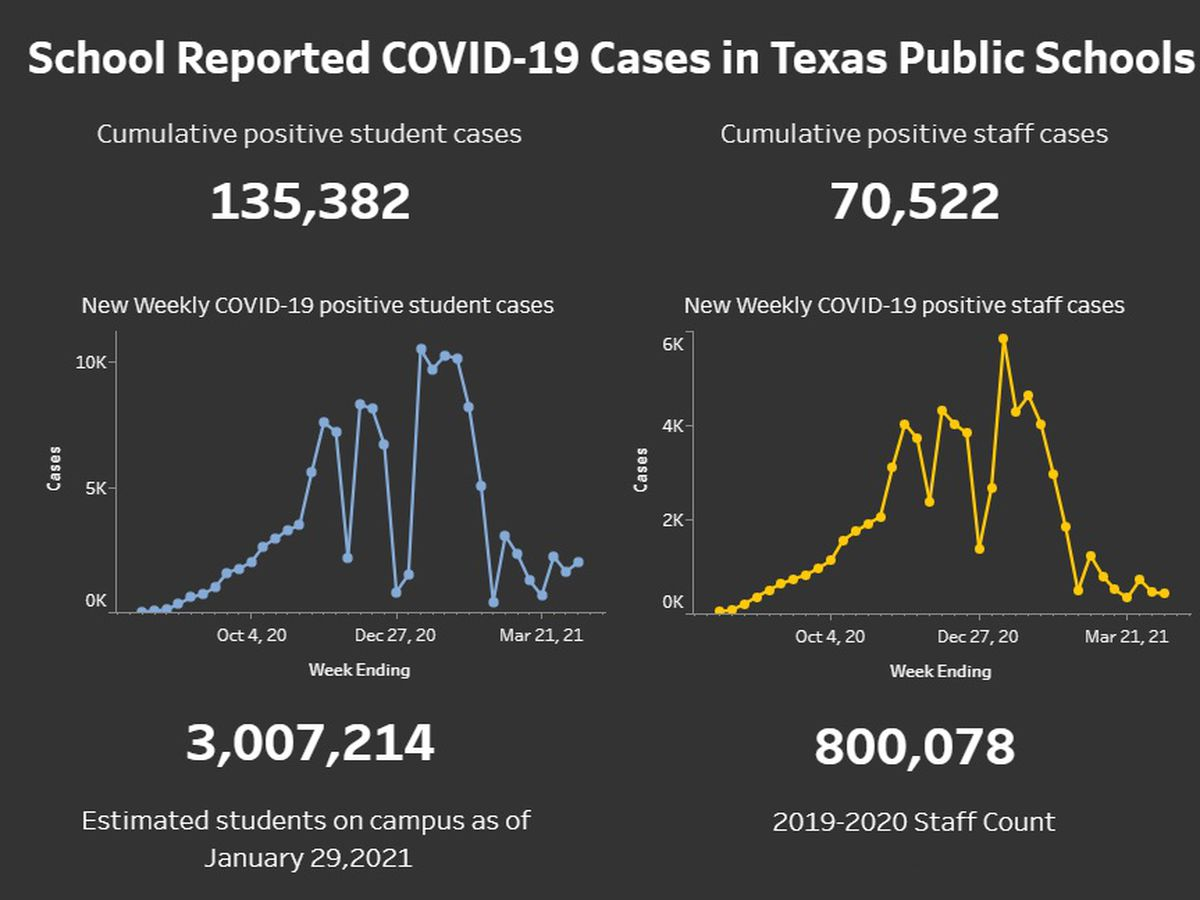 State reports nearly 3,000 COVID-19 cases in Texas public schools for week