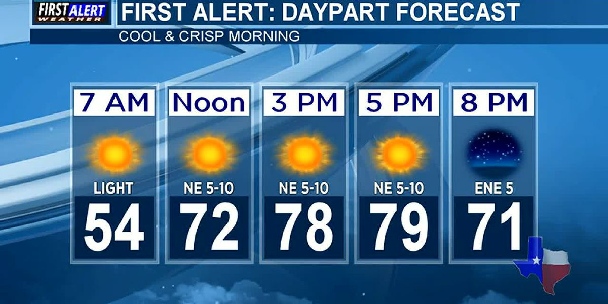 Morning Weather at your Fingertips Tuesday 10-8-19