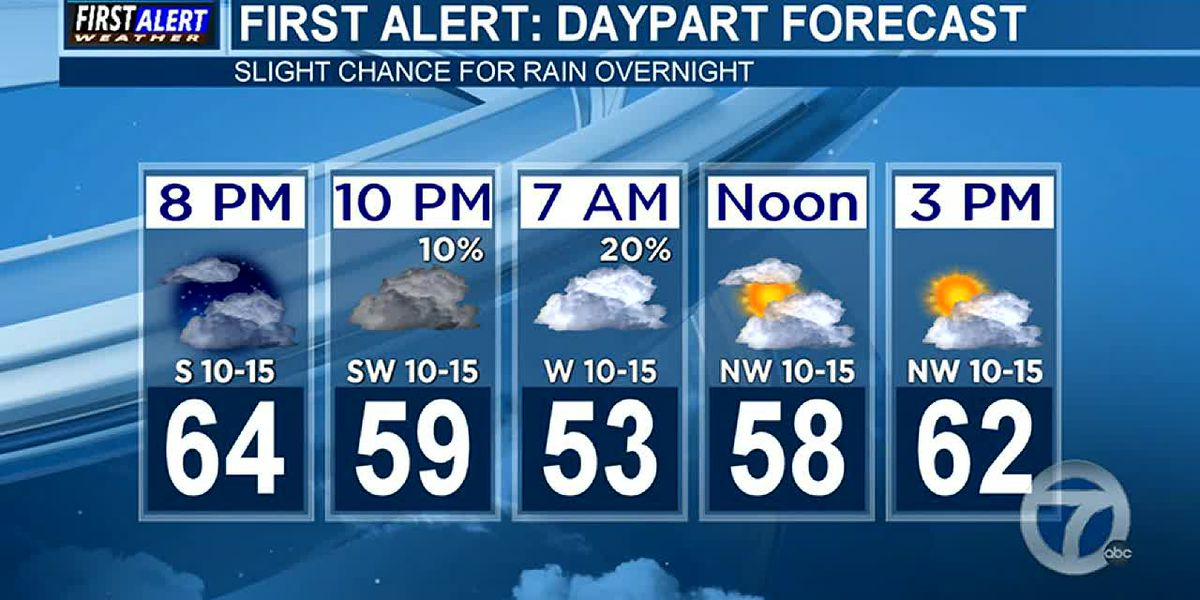 Evening Weather at your Fingertips Thursday 12-5-19