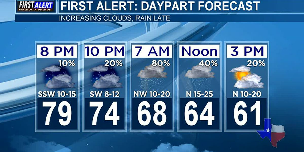 Evening Weather at your Fingertips Thursday 10-10-19