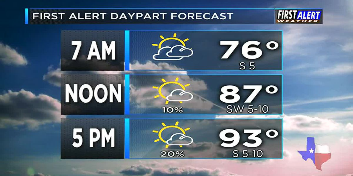 Morning Weather at your Fingertips Monday 7-8-19