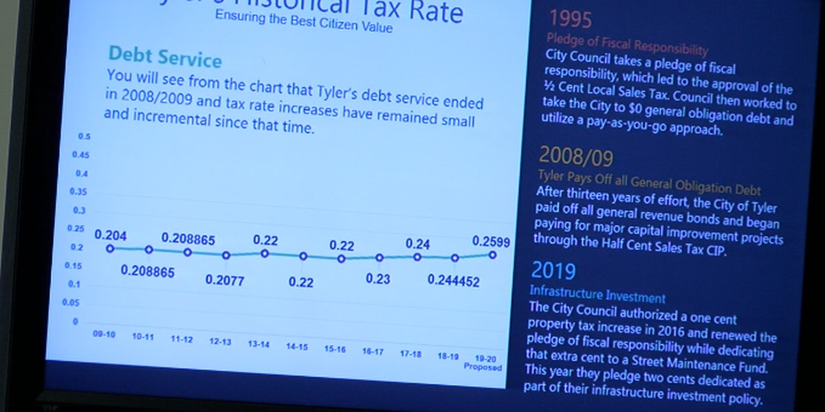 Tyler city council approves increased property taxes
