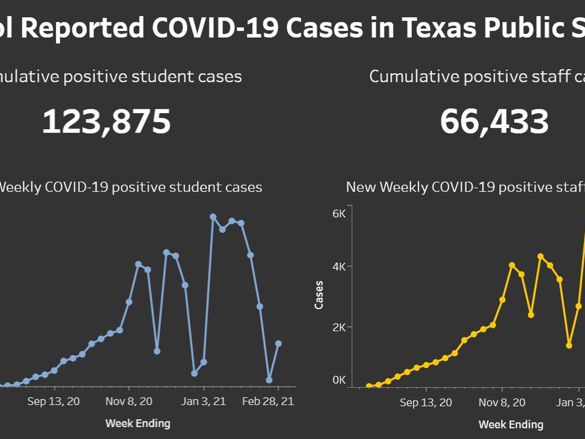 State reports over 3,700 COVID-19 cases in Texas public schools for week