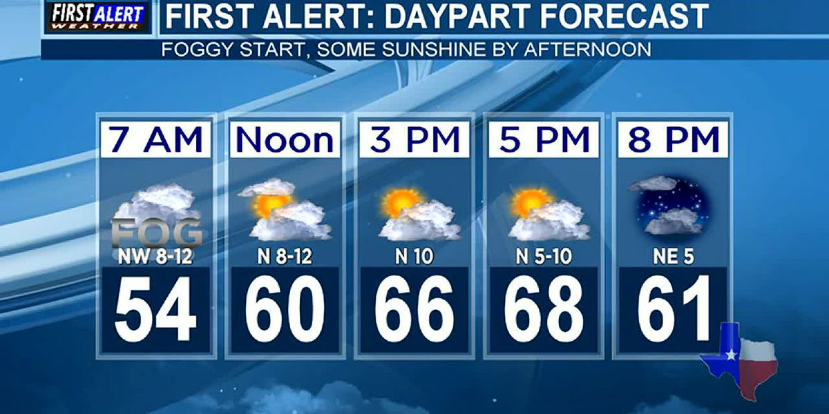 Morning Weather at your Fingertips Tuesday 3-31-20