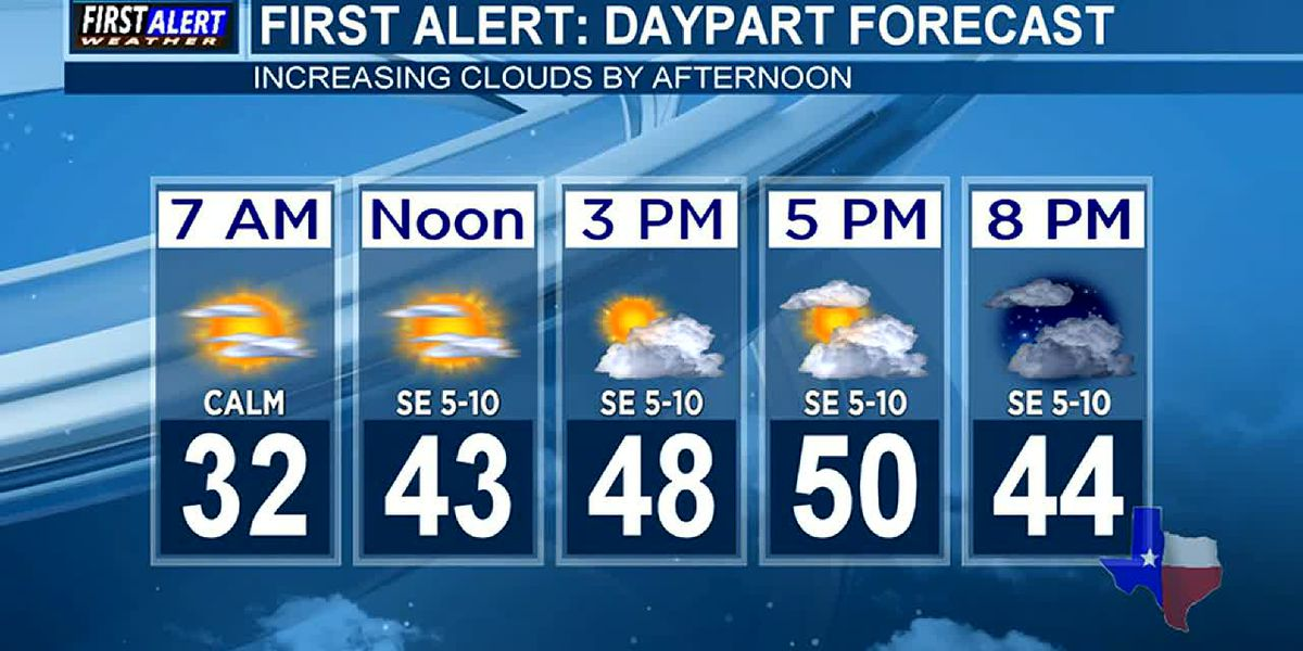 Morning Weather at your Fingertips Tuesday 1-21-20