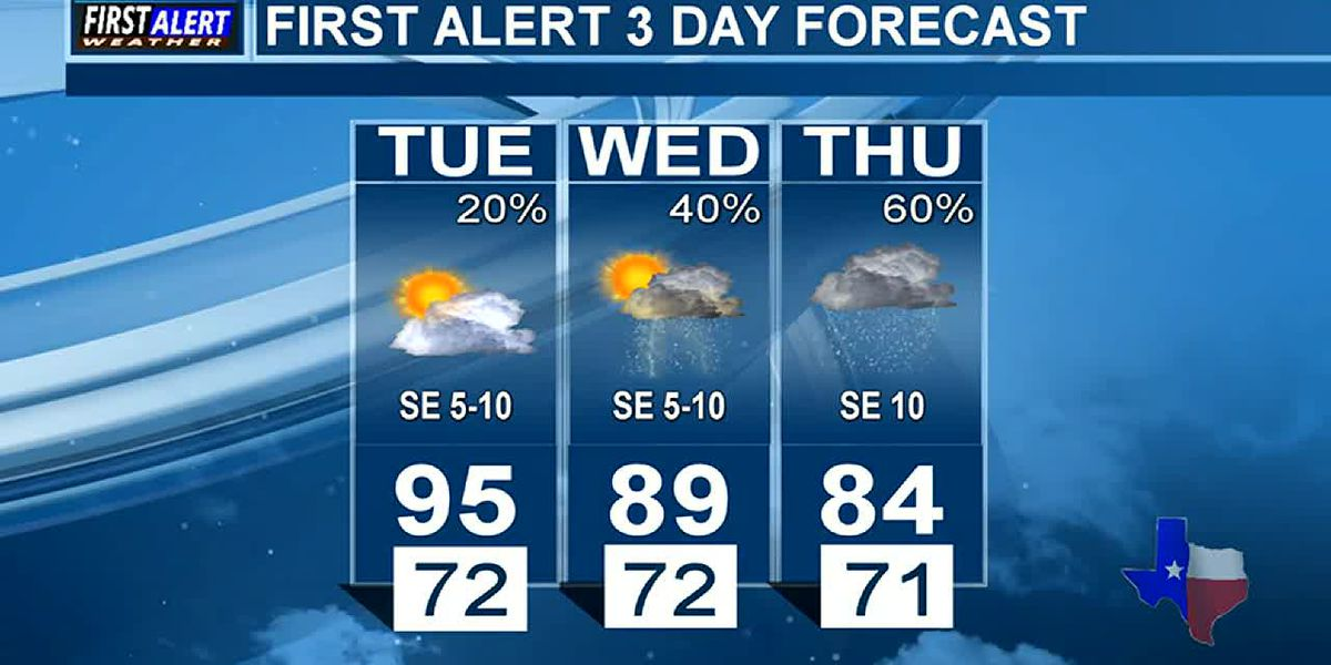 Tuesday Weather At Your Fingertips