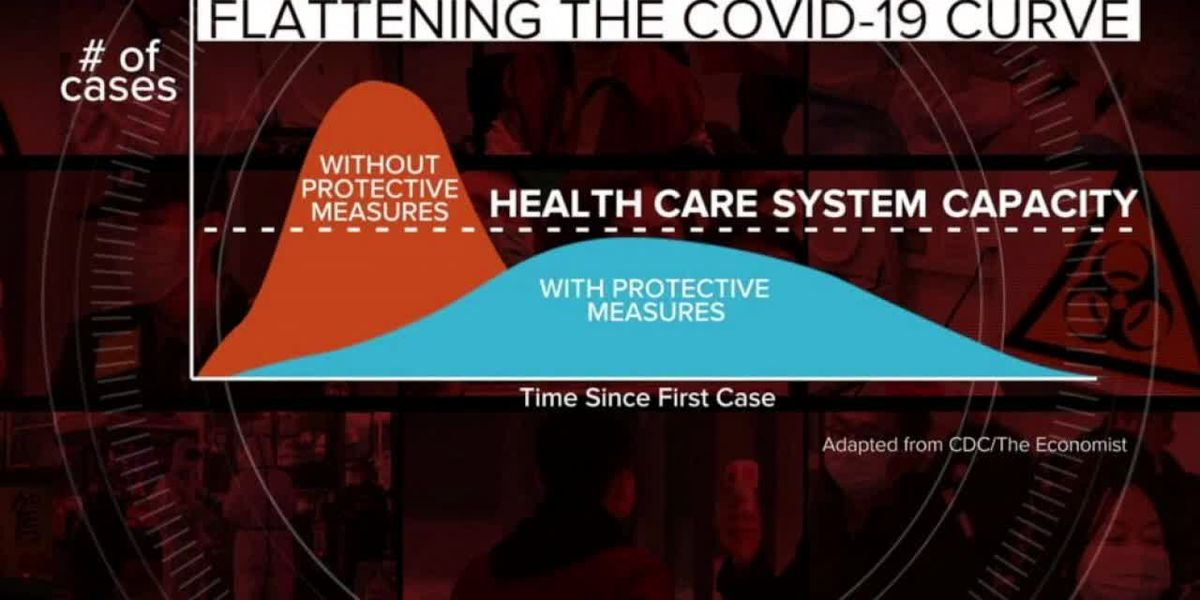 NET Health CEO discusses importance of social distancing to 'flatten the curve' amid COVID-19 pandemic