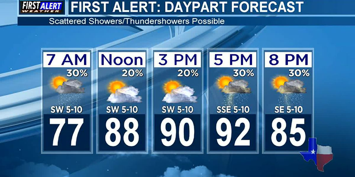 Sunday Weather At Your Fingertips