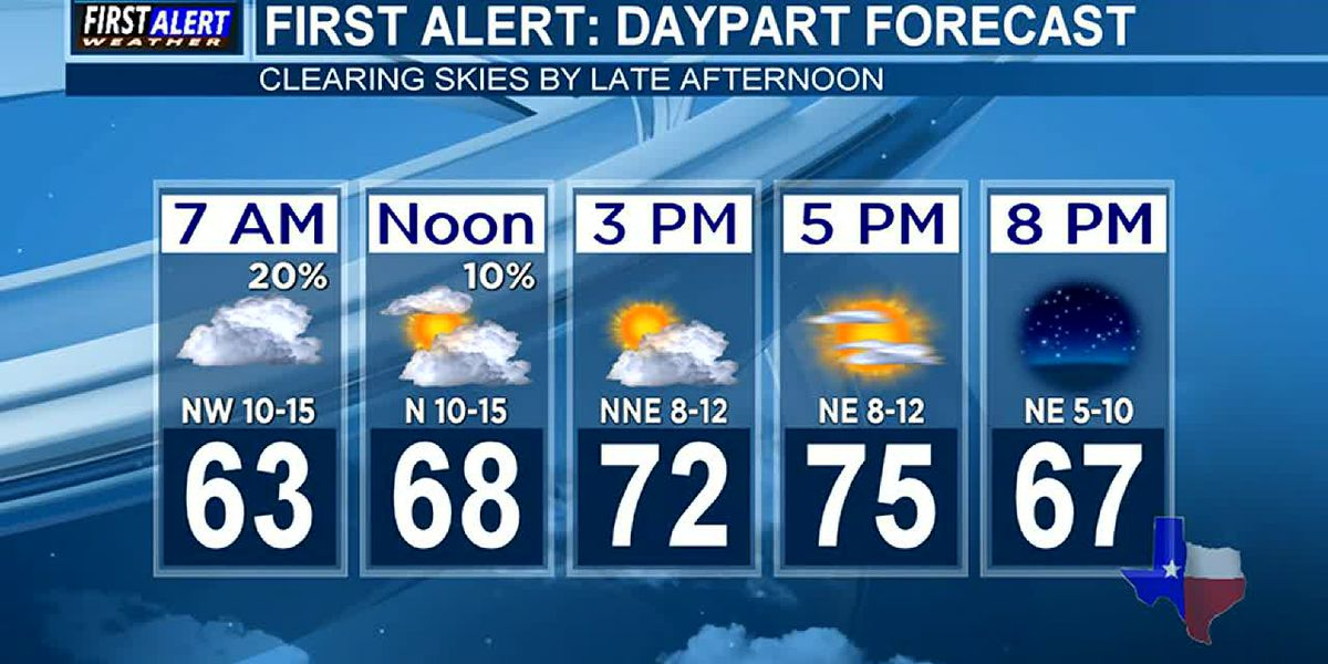 Morning Weather at your Fingertips Monday 10-7-19