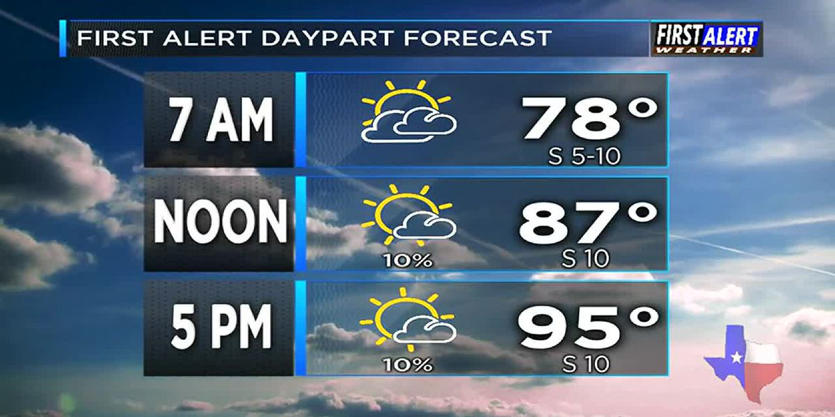 Morning Weather at your Fingertips Tuesday 7-9-19