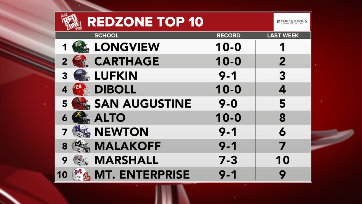 Red Zone Top 10 Bi-District round of the playoffs: These are the teams you don't wanna miss