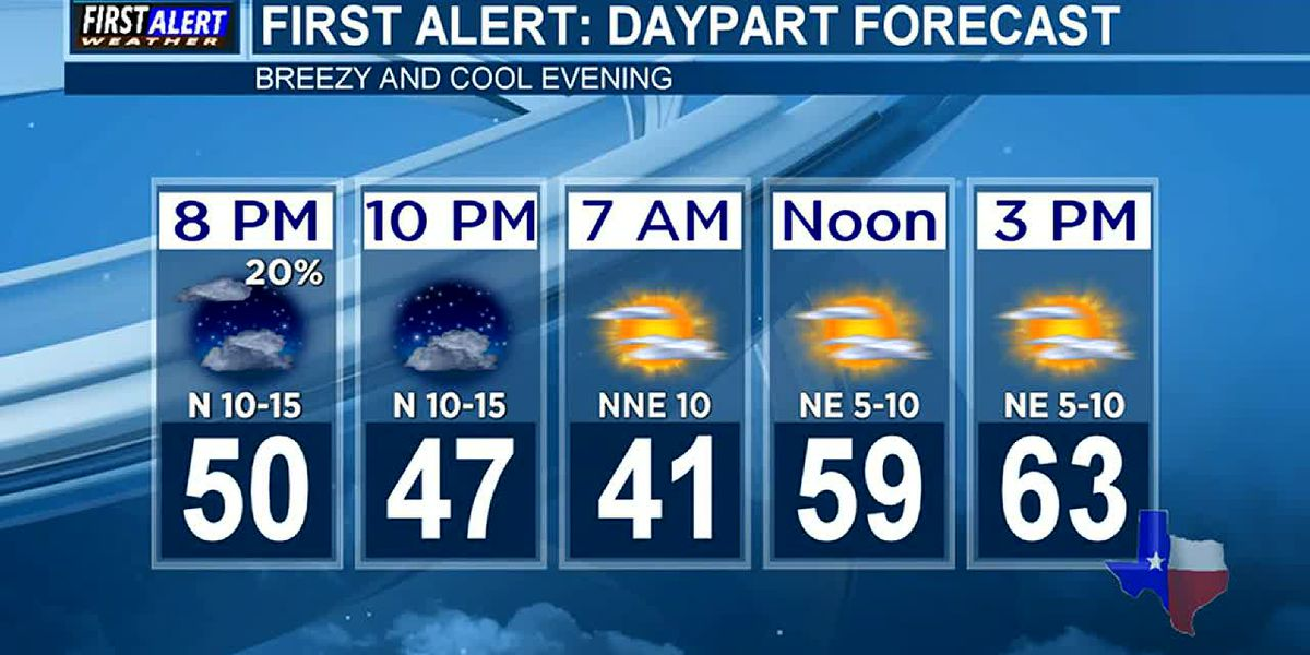 Evening Weather at your Fingertips Friday 10-11-19
