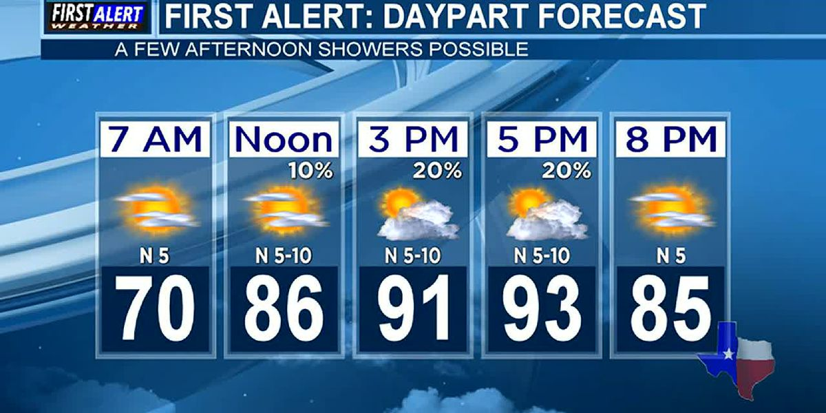 Morning Weather at your Fingertips Monday 8-3-20