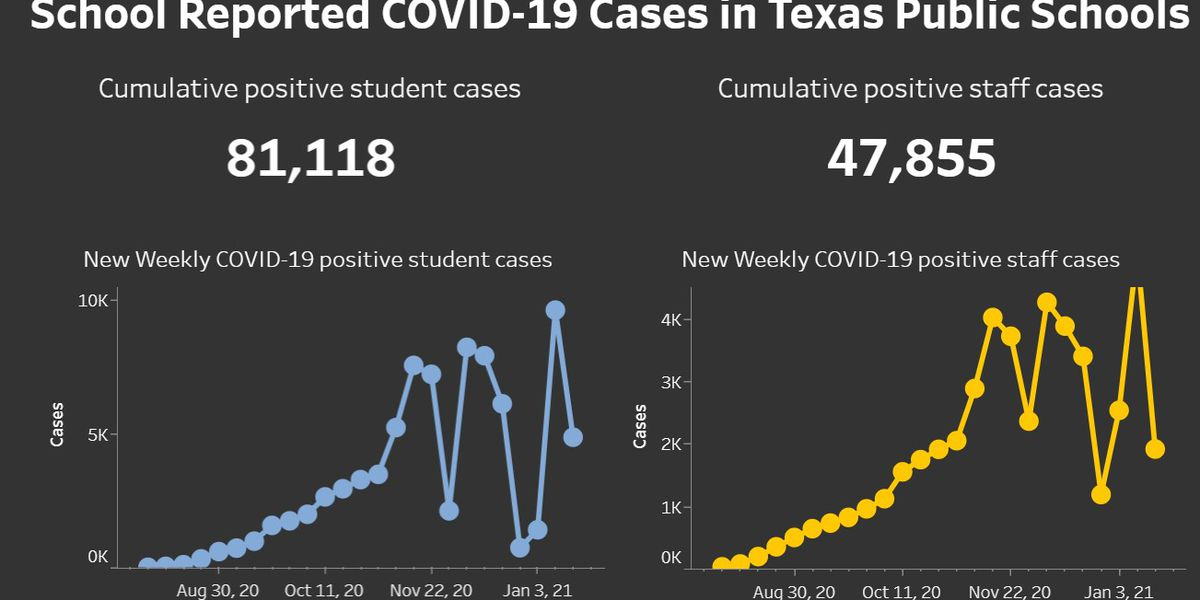 State reports over 6,700 COVID-19 cases in Texas public schools for week