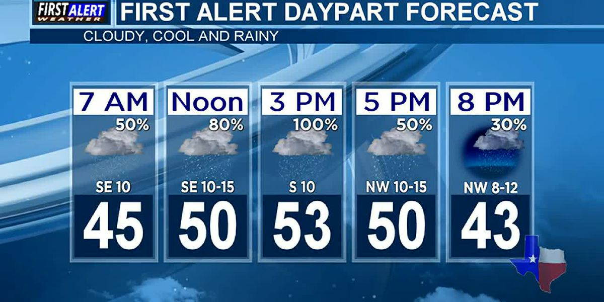 Morning Weather at your Fingertips Wednesday 12-2-20