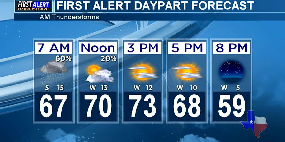 Morning Weather at your Fingertips Monday 1-25-21